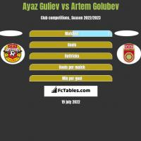 Ayaz Guliev vs Artem Golubev h2h player stats