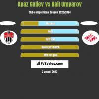 Ayaz Guliev vs Nail Umyarov h2h player stats