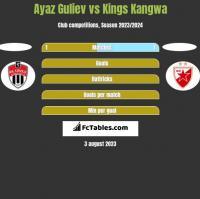 Ayaz Guliev vs Kings Kangwa h2h player stats