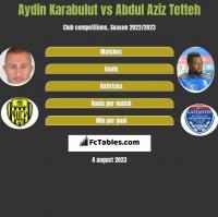 Aydin Karabulut vs Abdul Aziz Tetteh h2h player stats