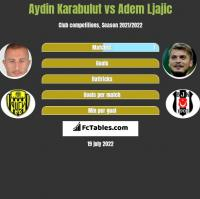 Aydin Karabulut vs Adem Ljajić h2h player stats