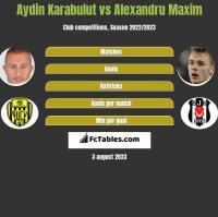 Aydin Karabulut vs Alexandru Maxim h2h player stats