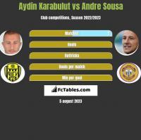 Aydin Karabulut vs Andre Sousa h2h player stats