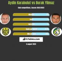 Aydin Karabulut vs Burak Yilmaz h2h player stats