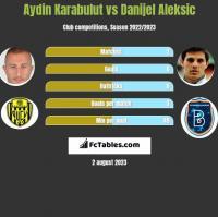 Aydin Karabulut vs Danijel Aleksic h2h player stats