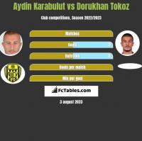 Aydin Karabulut vs Dorukhan Tokoz h2h player stats