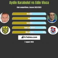 Aydin Karabulut vs Edin Visca h2h player stats