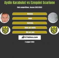 Aydin Karabulut vs Ezequiel Scarione h2h player stats