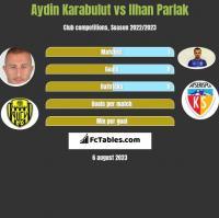 Aydin Karabulut vs Ilhan Parlak h2h player stats