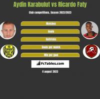 Aydin Karabulut vs Ricardo Faty h2h player stats