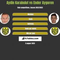 Aydin Karabulut vs Ender Aygoren h2h player stats