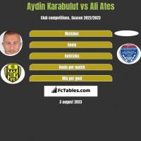 Aydin Karabulut vs Ali Ates h2h player stats