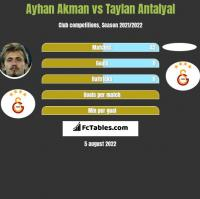 Ayhan Akman vs Taylan Antalyal h2h player stats