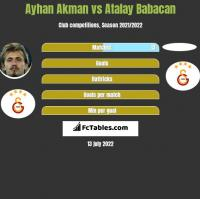 Ayhan Akman vs Atalay Babacan h2h player stats