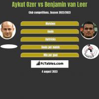 Aykut Ozer vs Benjamin van Leer h2h player stats