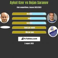 Aykut Ozer vs Bojan Saranov h2h player stats