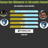 Ayman Ben Mohamed vs Alexandre Bonnet h2h player stats
