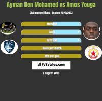 Ayman Ben Mohamed vs Amos Youga h2h player stats