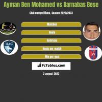 Ayman Ben Mohamed vs Barnabas Bese h2h player stats