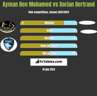 Ayman Ben Mohamed vs Dorian Bertrand h2h player stats