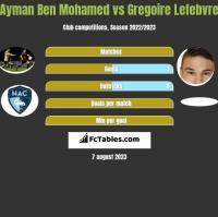 Ayman Ben Mohamed vs Gregoire Lefebvre h2h player stats