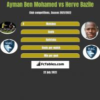Ayman Ben Mohamed vs Herve Bazile h2h player stats