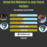 Ayman Ben Mohamed vs Jean-Pascal Fontaine h2h player stats