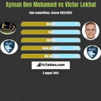 Ayman Ben Mohamed vs Victor Lekhal h2h player stats