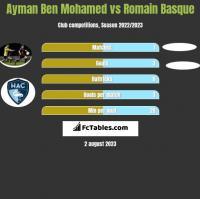 Ayman Ben Mohamed vs Romain Basque h2h player stats