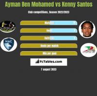 Ayman Ben Mohamed vs Kenny Santos h2h player stats