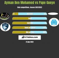 Ayman Ben Mohamed vs Pape Gueye h2h player stats