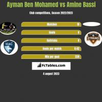 Ayman Ben Mohamed vs Amine Bassi h2h player stats