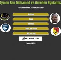 Ayman Ben Mohamed vs Aurelien Nguiamba h2h player stats