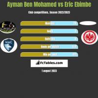 Ayman Ben Mohamed vs Eric Ebimbe h2h player stats