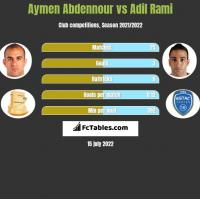 Aymen Abdennour vs Adil Rami h2h player stats