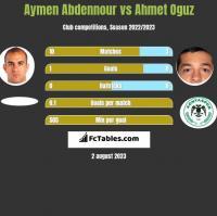 Aymen Abdennour vs Ahmet Oguz h2h player stats