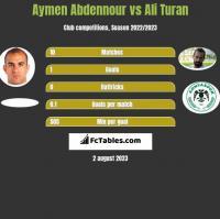 Aymen Abdennour vs Ali Turan h2h player stats