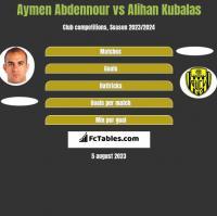 Aymen Abdennour vs Alihan Kubalas h2h player stats