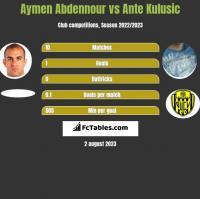 Aymen Abdennour vs Ante Kulusic h2h player stats