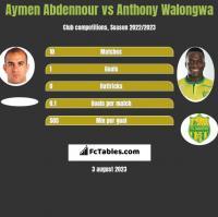Aymen Abdennour vs Anthony Walongwa h2h player stats