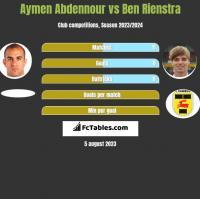 Aymen Abdennour vs Ben Rienstra h2h player stats