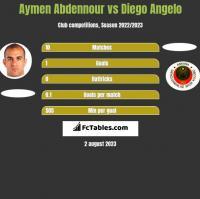 Aymen Abdennour vs Diego Angelo h2h player stats