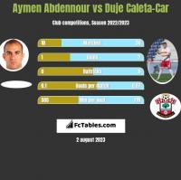 Aymen Abdennour vs Duje Caleta-Car h2h player stats