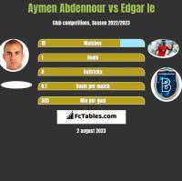 Aymen Abdennour vs Edgar Ie h2h player stats