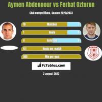 Aymen Abdennour vs Ferhat Oztorun h2h player stats