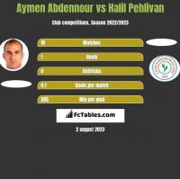Aymen Abdennour vs Halil Pehlivan h2h player stats