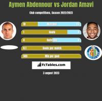 Aymen Abdennour vs Jordan Amavi h2h player stats
