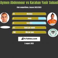 Aymen Abdennour vs Karahan Yasir Subasi h2h player stats