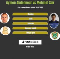 Aymen Abdennour vs Mehmet Sak h2h player stats