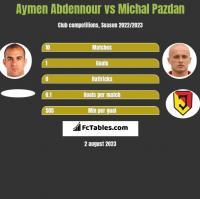 Aymen Abdennour vs Michal Pazdan h2h player stats